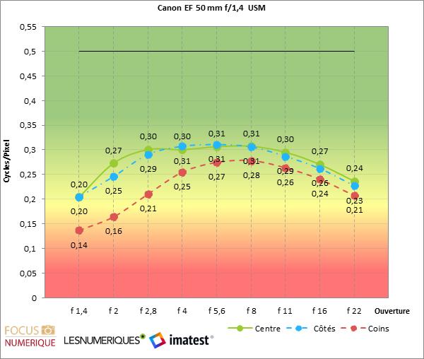 IMATEST LABO CANON EF 50MMF14 USM(1)
