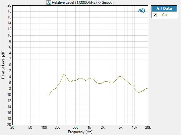 HTS7202 reponse en frequence frequency response