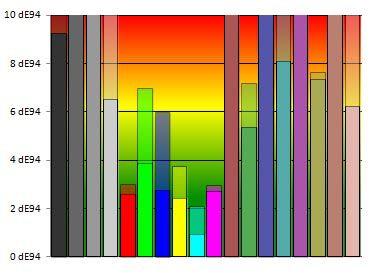 G2773HS couleurs avant/apres réglages