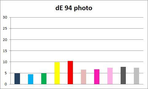 DE 94 photo