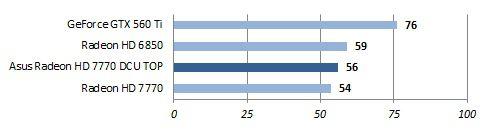 Asus 7770 dcu top perfs