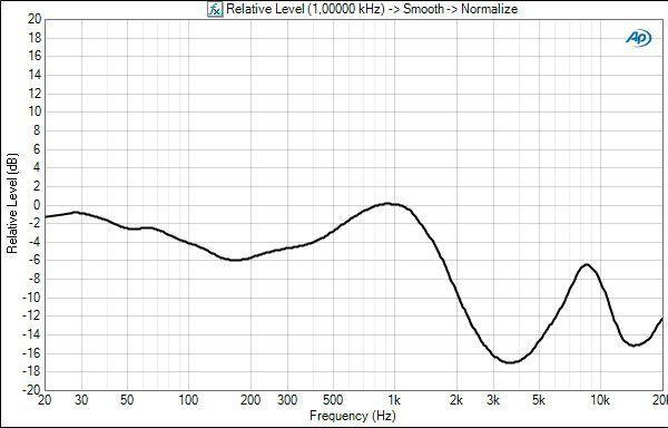 Parrot zik frequency response