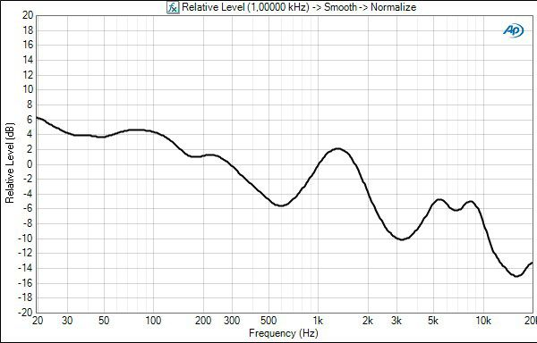 Philips citiscape shibuya frequency response