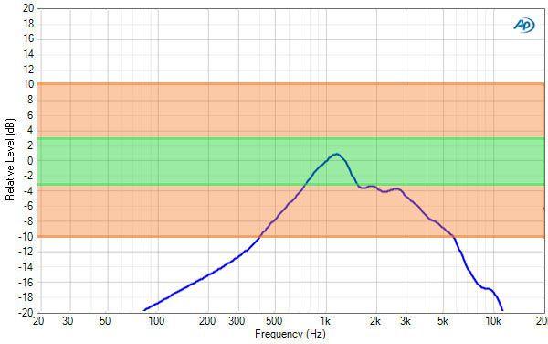 U310 resultat audio