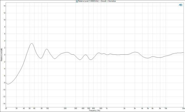 A8x frequency response
