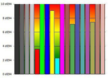 Envy 6 couleurs