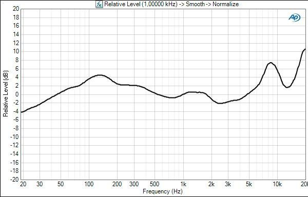 Sennheiser hd219 frequency response