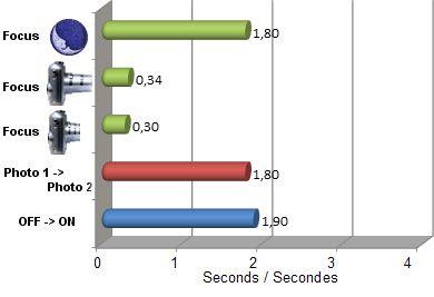 SX50HS vitesse