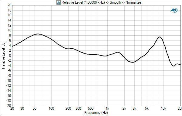 Fidelio x1 frequency response