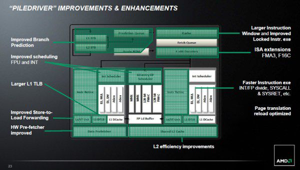 Amd piledriver enhancement s