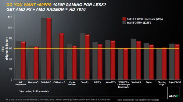 Amd piledriver games