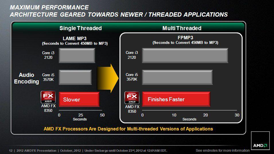 Amd Fx 8350 Vs I5 9600k