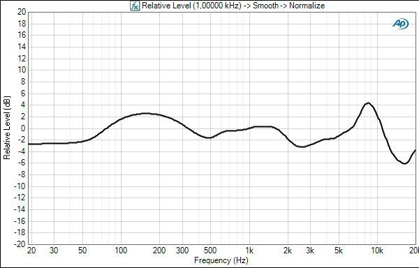 Psb m4u2 frequency response