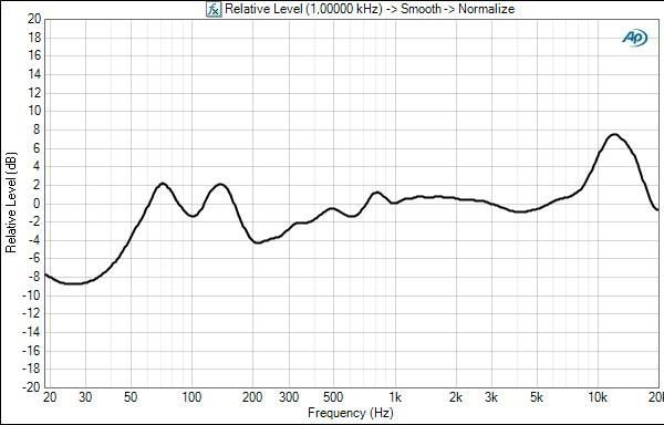 Bose soundlink air frequency response