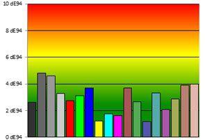 50pm670s colorimetrie