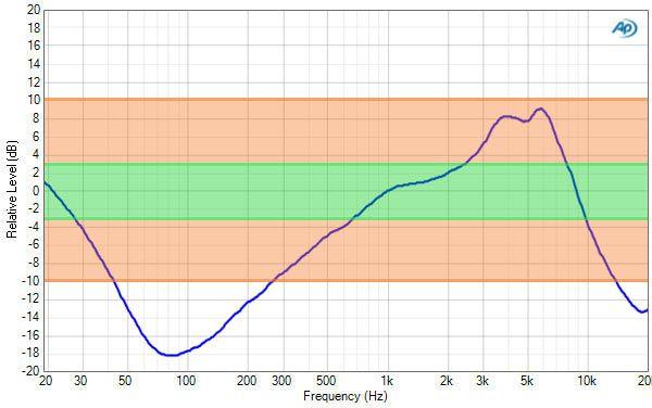 Sony Serie S13 audio