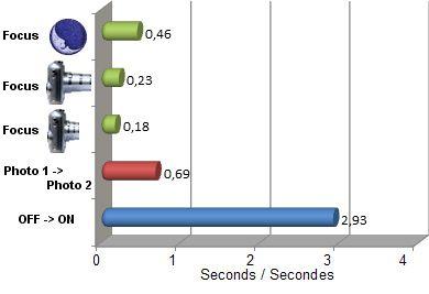 ZR1000 vitesse test review