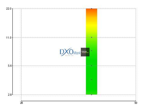 Canon EF 40 mm f/2,8 STM  : Perceptual Mpix DxOMark