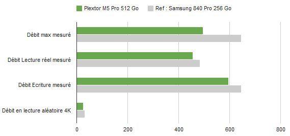 Plextor m5pro 512 debits