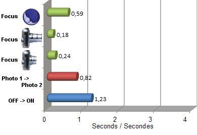 TX30 vitesse
