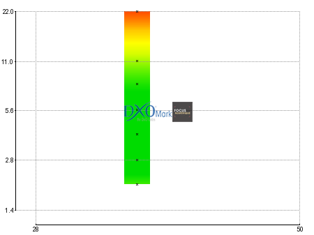 Canon EF 35 mm f/2 IS USM : Perceptual Mpix DxOMark