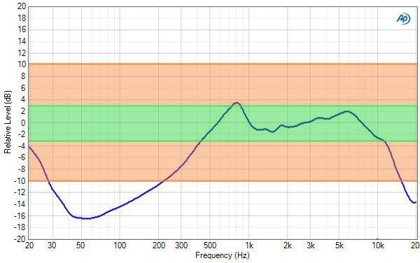 hp EliteBook 9470m reponse en frequence