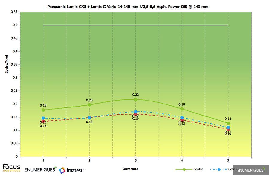 Test zoom Panasonic Lumix G Vario 14-140mm F3.5-5.6 Asph. Power OIS (version 3 / 2014), mesure Imatest au 140mm