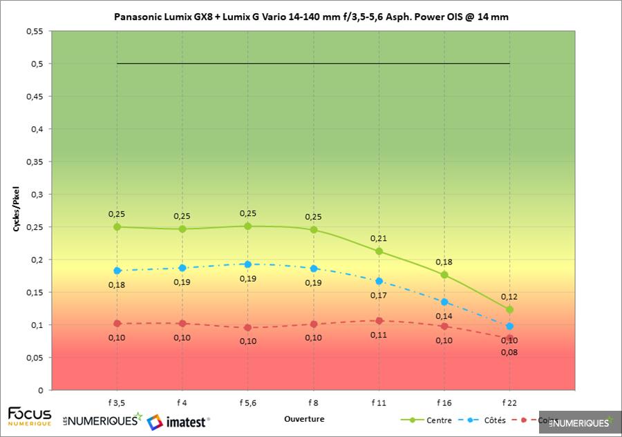 Test zoom Panasonic Lumix G Vario 14-140mm F3.5-5.6 Asph. Power OIS (version 3 / 2014), mesure Imatest au 14mm