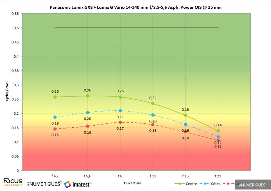 Test zoom Panasonic Lumix G Vario 14-140mm F3.5-5.6 Asph. Power OIS (version 3 / 2014), mesure Imatest au 25mm