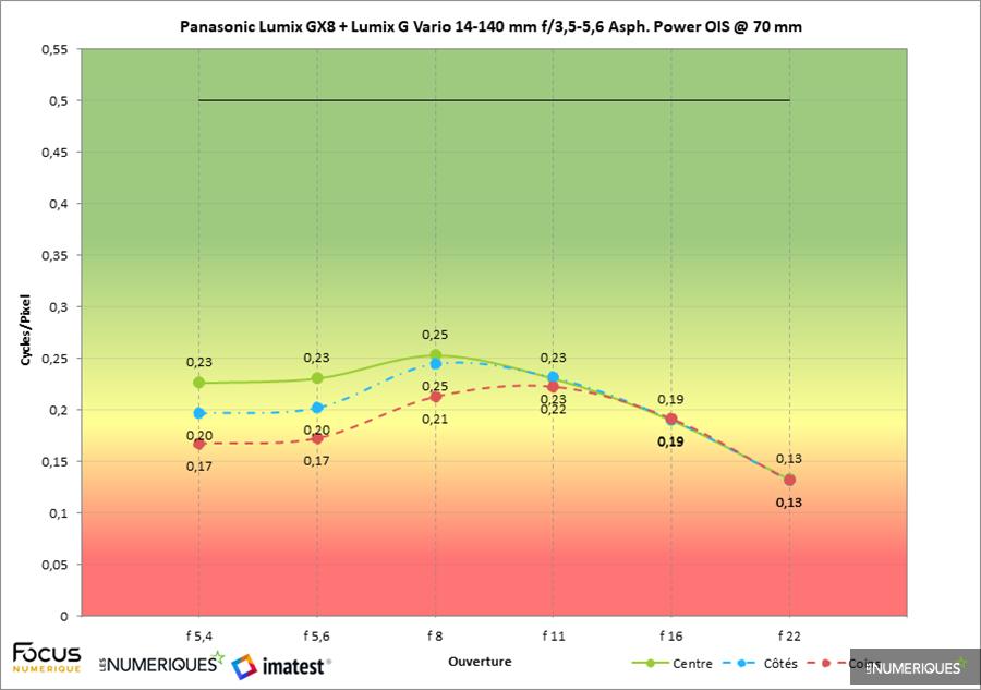 Test zoom Panasonic Lumix G Vario 14-140mm F3.5-5.6 Asph. Power OIS (version 3 / 2014), mesure Imatest au 70mm
