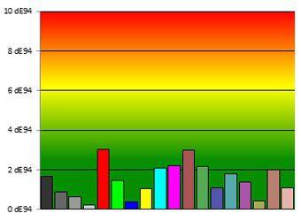 Pfl8008 colorimetrie