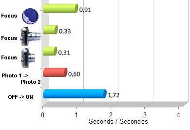 Olympus XZ-10 test review avis vitesse