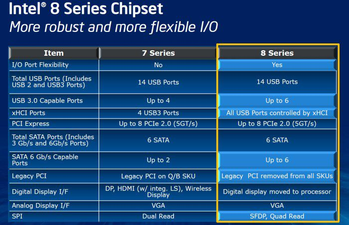 Intel 8 series chipset