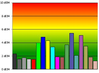 Samsung ue42f5500 couleurs