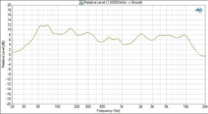 Klipsch sb3 frequency response