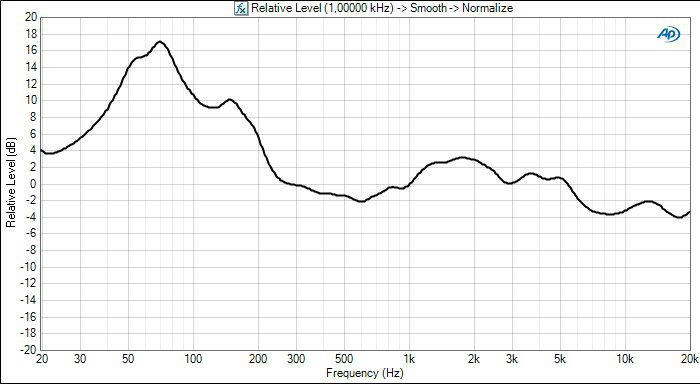 Philips htl9100 frequency response