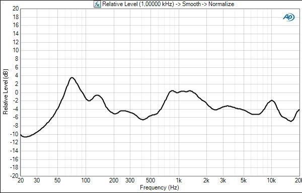 Bose companion2 frequency response