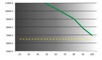 Sony Vaio Fit 15E -  température de couleurs