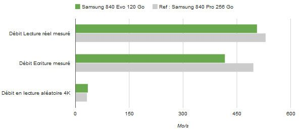 Samsung 840 evo 120 debits