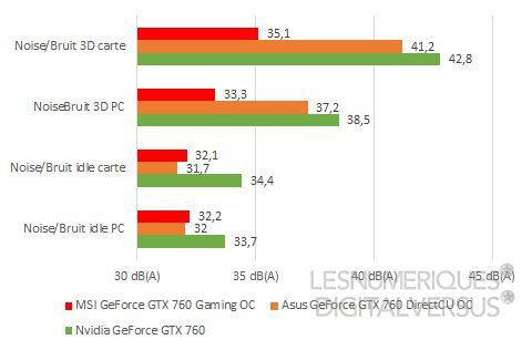 Msi geforce gtx 760 gaming oc noise