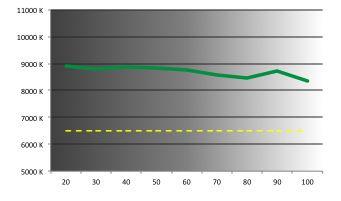 Razer Blade  -  température de couleurs
