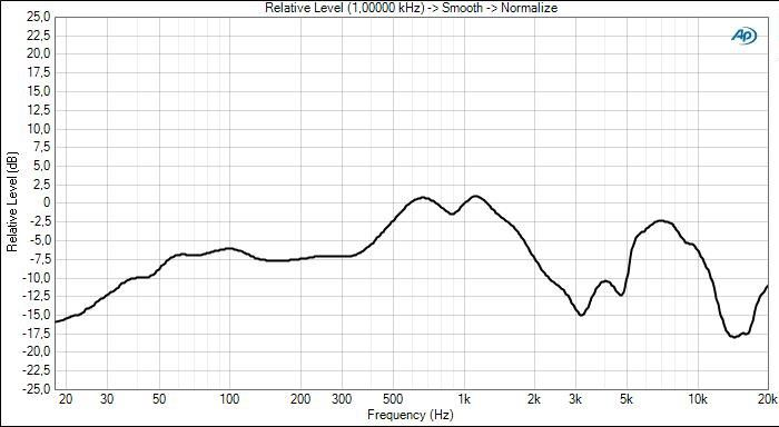 Crusher frequency response bass off
