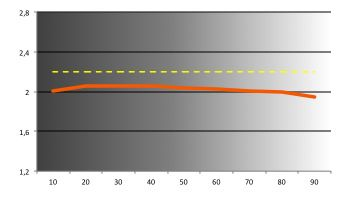 Asus S551LB - gamma