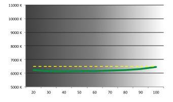Acer Aspire V5-122p  -  température de couleurs