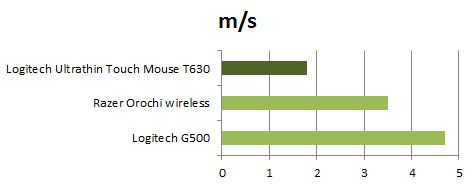 Explorer Touch Mouse Vitesse Deplacement.jpg