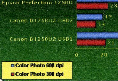 Gaph couleur