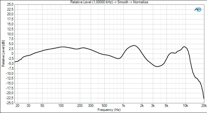 X7i frequency response redi