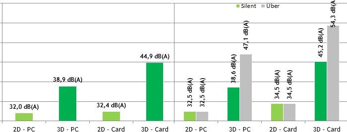 Nvidia geforce gtx 780 ti noise vs r9 290x