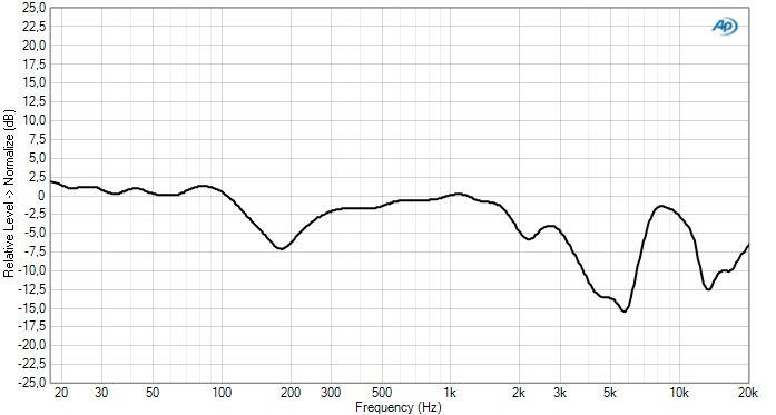 G4ME ZERO response frequency