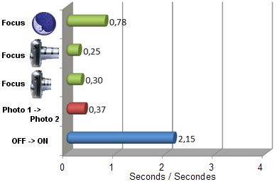 Sony A7 vitesse